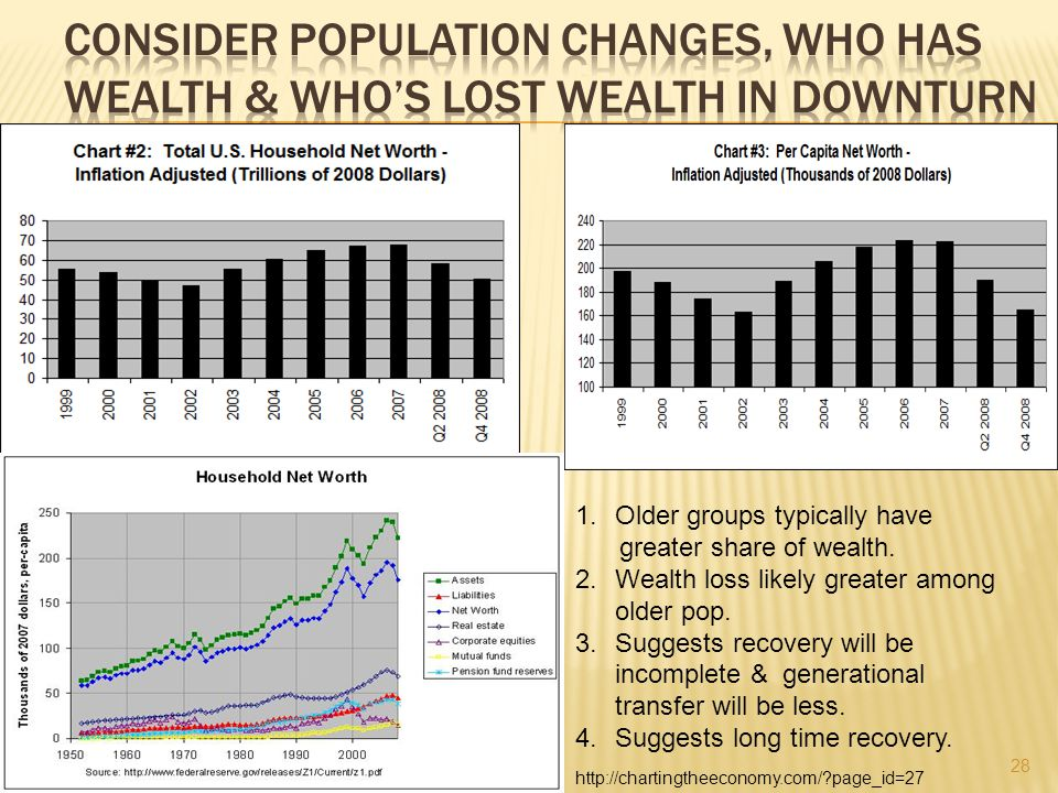 28 http://chartingtheeconomy.com/ page_id=27 1.Older groups typically have greater share of wealth.