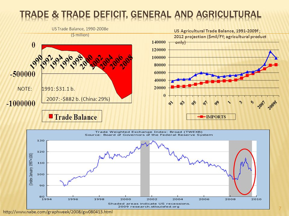 NOTE: 1991: $31.1 b. 2007: -$882 b. (China: 29%) http://www.nabe.com/graphweek/2008/gw080413.html US Agricultural Trade Balance, 1991-2009f ; 2012 pro