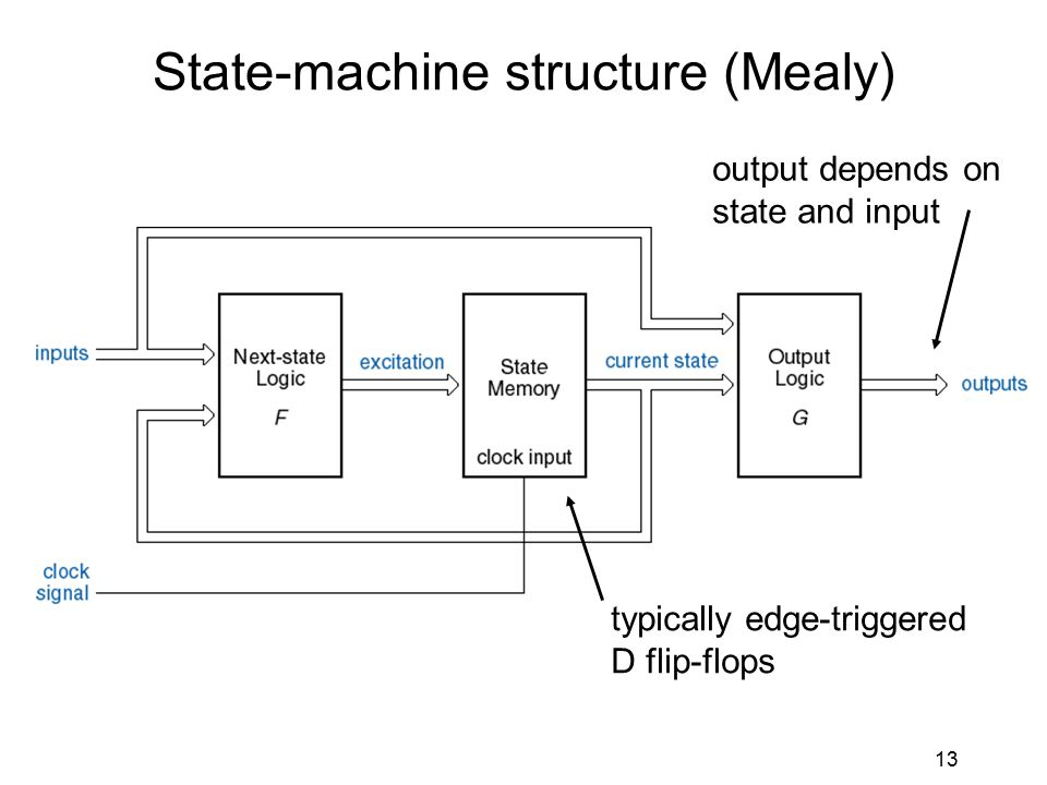 13 State-machine structure (Mealy) typically edge-triggered D flip-flops output depends on state and input