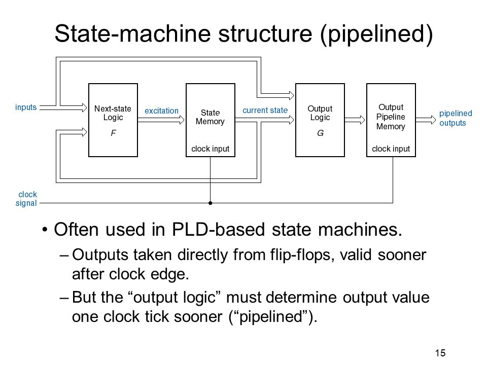 15 State-machine structure (pipelined) Often used in PLD-based state machines.