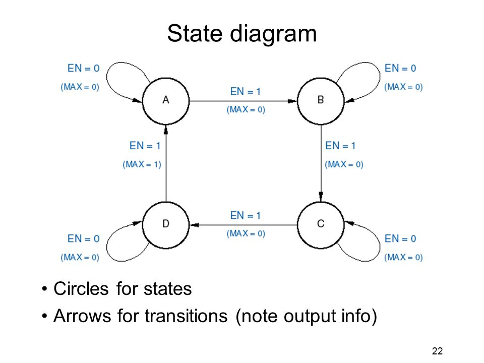 22 State diagram Circles for states Arrows for transitions (note output info)
