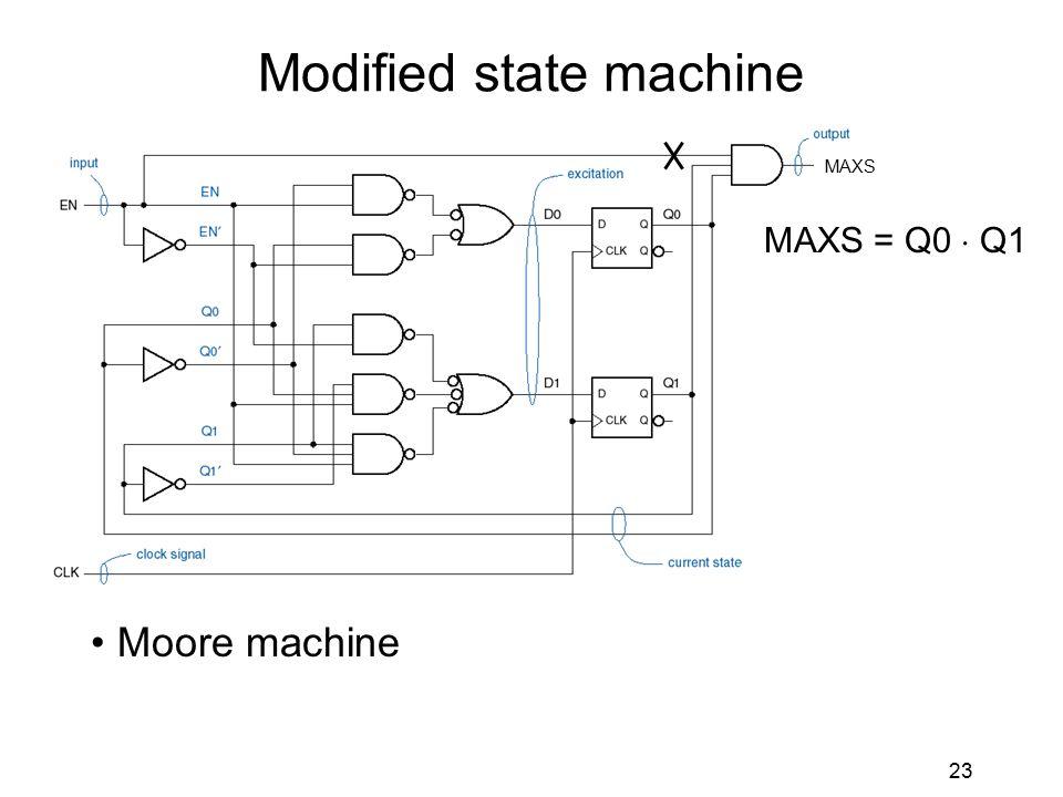 23 Modified state machine Moore machine MAXS = Q0  Q1 MAXS