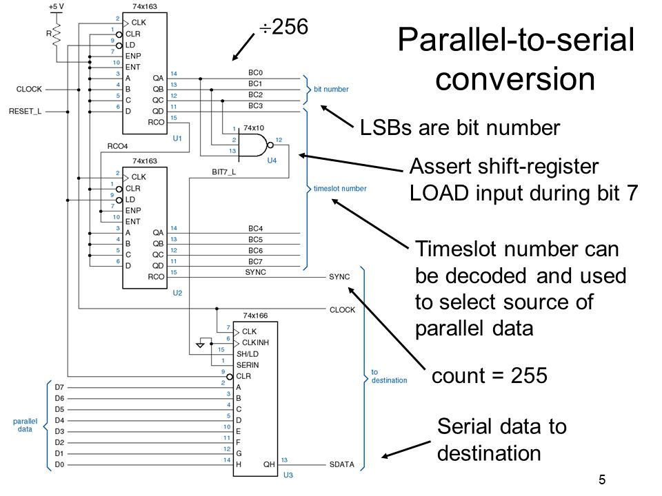 5 Parallel-to-serial conversion  256 LSBs are bit number Assert shift-register LOAD input during bit 7 Timeslot number can be decoded and used to select source of parallel data Serial data to destination count = 255