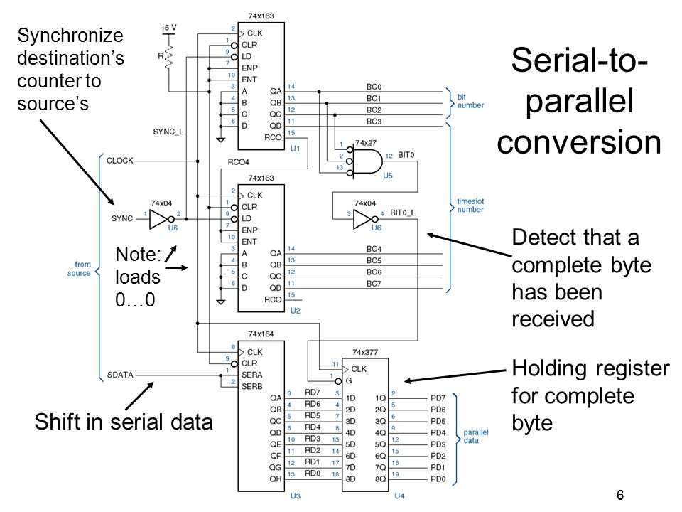 6 Serial-to- parallel conversion Synchronize destination's counter to source's Shift in serial data Detect that a complete byte has been received Holding register for complete byte Note: loads 0…0