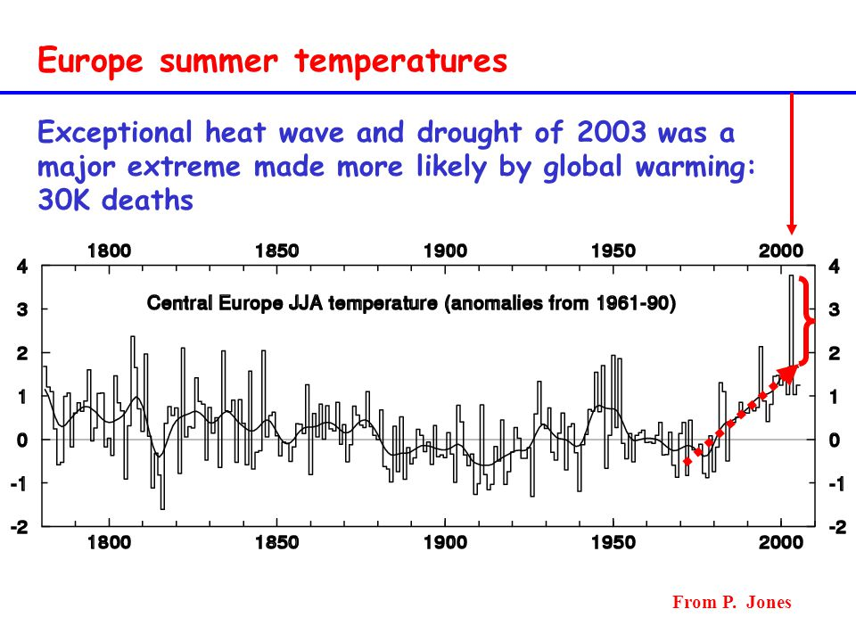 Europe summer temperatures Exceptional heat wave and drought of 2003 was a major extreme made more likely by global warming: 30K deaths From P. Jones