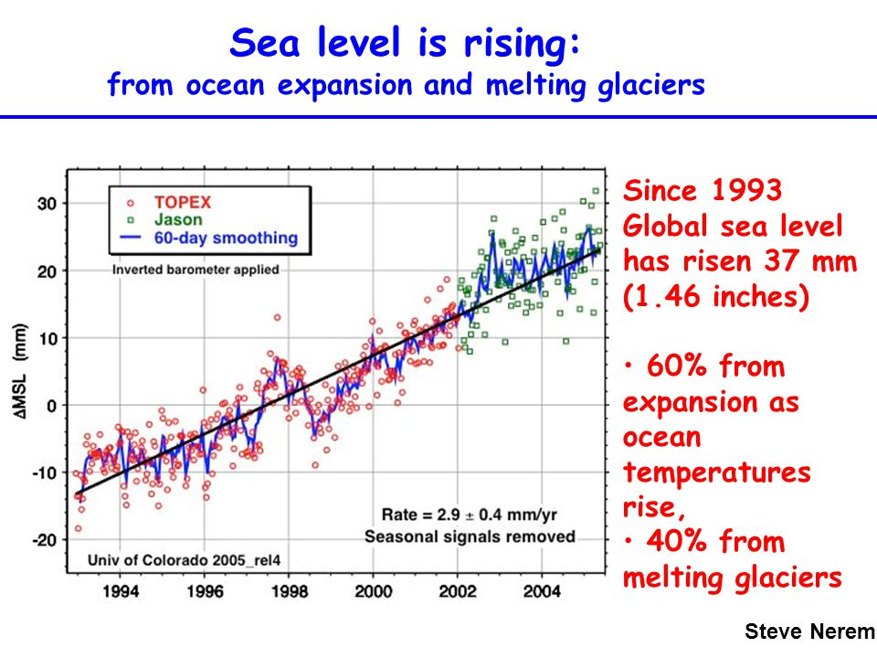 Sea level is rising: from ocean expansion and melting glaciers Sea level is rising: from ocean expansion and melting glaciers Since 1993 Global sea le