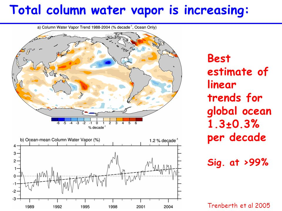 Best estimate of linear trends for global ocean 1.3±0.3% per decade Sig. at >99% Trenberth et al 2005 Best estimate of linear trends for global ocean