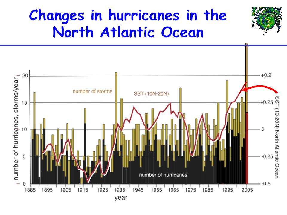Changes in hurricanes in the North Atlantic Ocean
