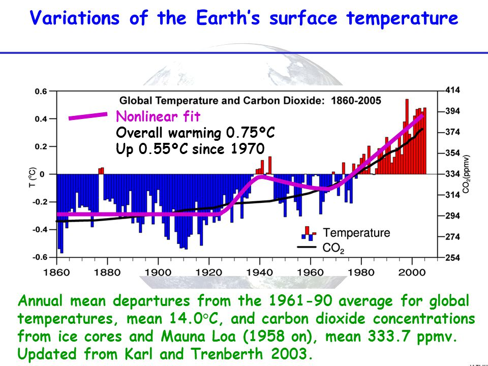 Variations of the Earth's surface temperature Annual mean departures from the 1961-90 average for global temperatures, mean 14.0°C, and carbon dioxide concentrations from ice cores and Mauna Loa (1958 on), mean 333.7 ppmv.