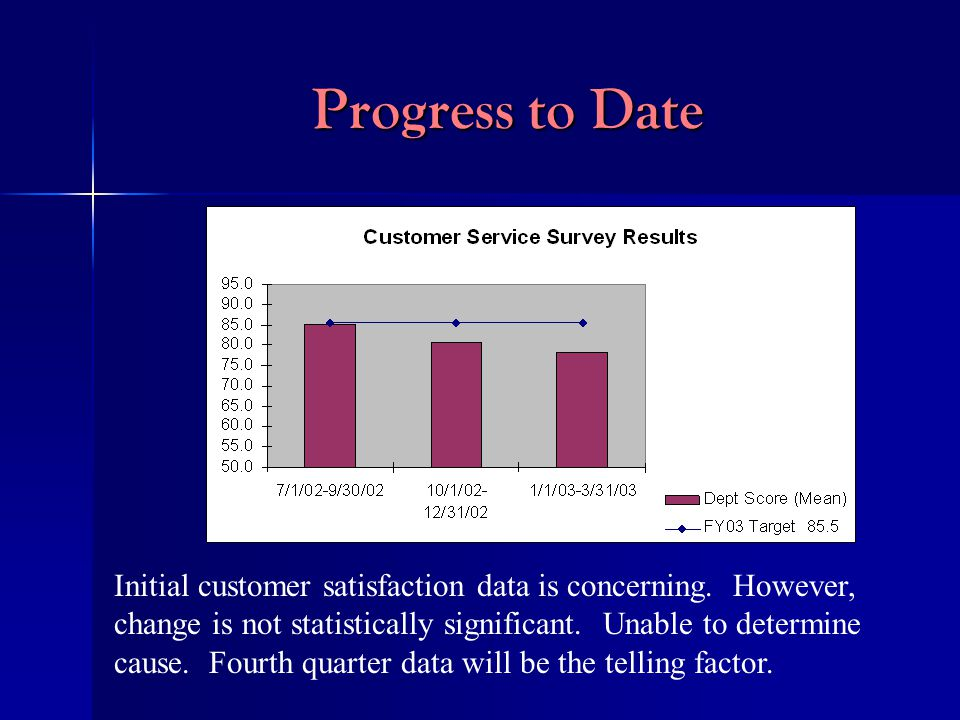 Progress to Date Initial customer satisfaction data is concerning.