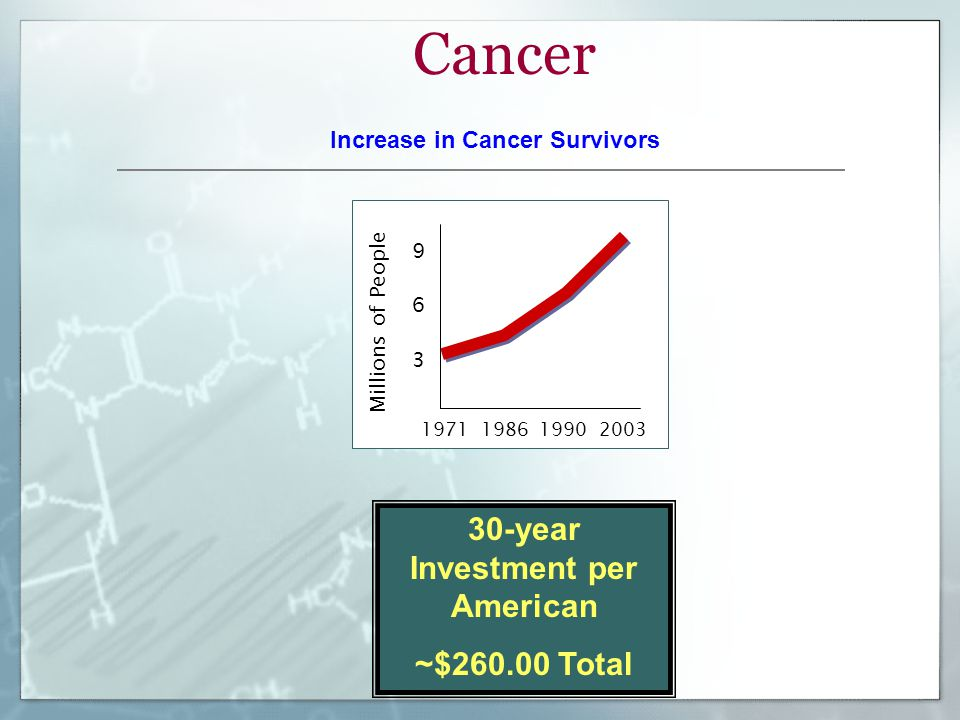 Cancer Millions of People 1971 198619902003 9 6 3 Increase in Cancer Survivors 30-year Investment per American ~$260.00 Total