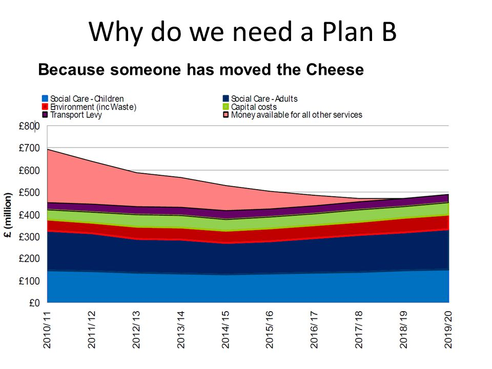 Why do we need a Plan B But someone has moved the cheese Because someone has moved the Cheese