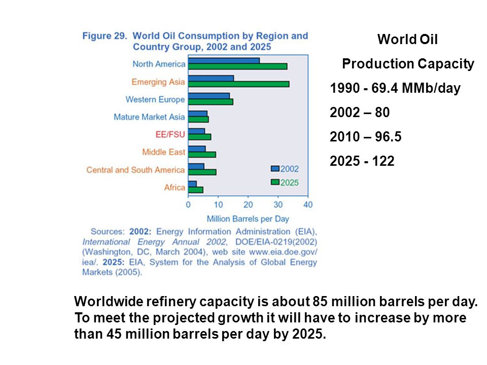 Worldwide refinery capacity is about 85 million barrels per day.