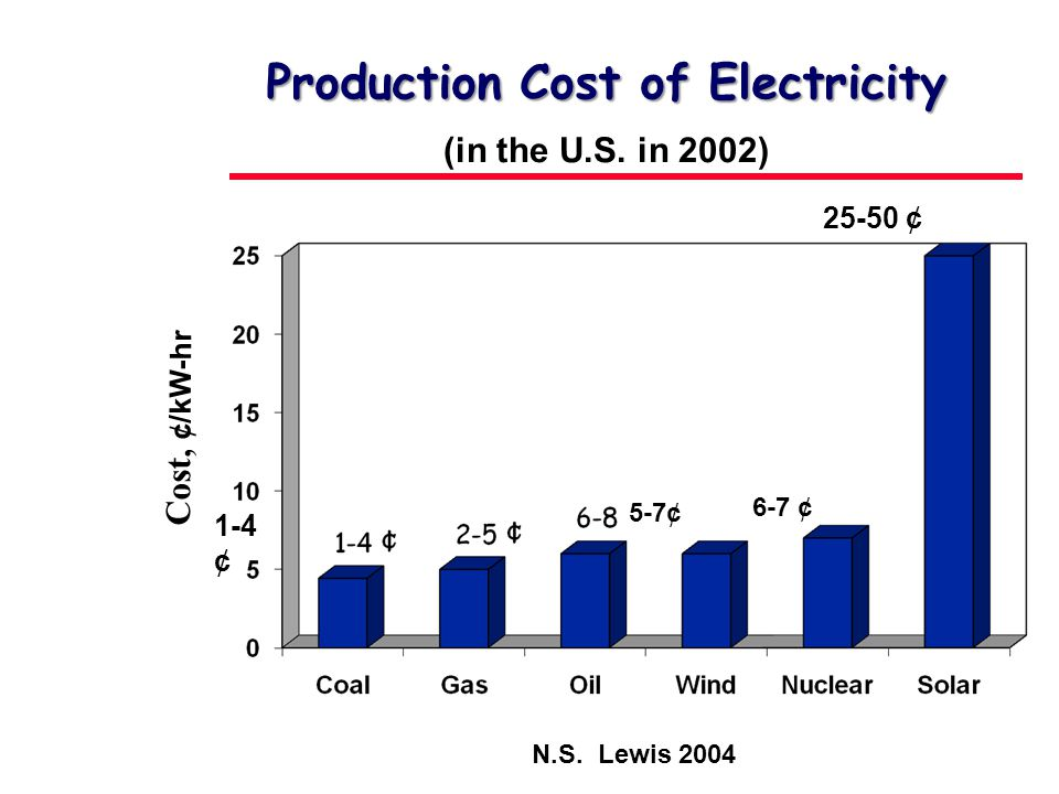 (in the U.S. in 2002) 1-4 ¢ 2.3-5.0 ¢ 6-8 ¢ 5-7 ¢ Production Cost of Electricity 6-7 ¢ 25-50 ¢ Cost, ¢/kW-hr 5-7¢ N.S. Lewis 2004