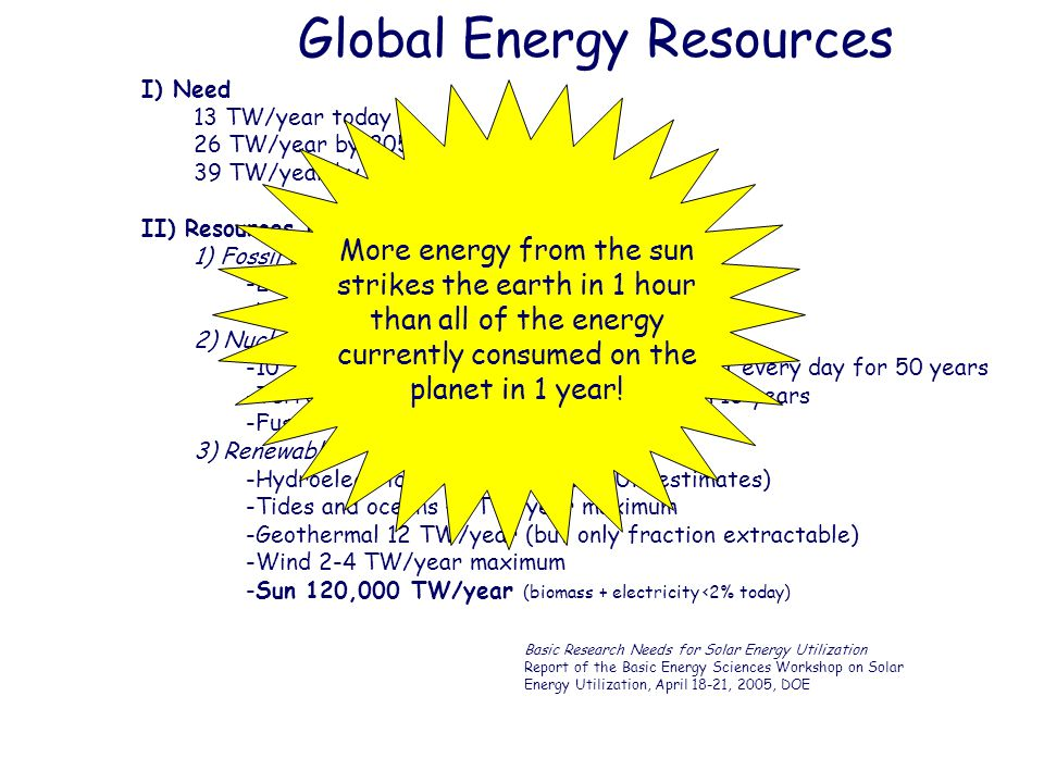 Global Energy Resources I) Need 13 TW/year today 26 TW/year by 2050 39 TW/year by 2100 II) Resources (C neutral) 1) Fossil Fuel/Carbon Capture -25 billion metric tons of CO 2 /year -Volume of Lake Superior 2) Nuclear -10 TW/year requires 1 new GW fission plant every day for 50 years -Terrestrial uranium would be exhausted in 10 years -Fusion – no sooner than 2040 3) Renewable -Hydroelectric 0.5 TW maximum (UN estimates) -Tides and oceans <2 TW/year maximum -Geothermal 12 TW/year (but only fraction extractable) -Wind 2-4 TW/year maximum -Sun 120,000 TW/year (biomass + electricity <2% today) Basic Research Needs for Solar Energy Utilization Report of the Basic Energy Sciences Workshop on Solar Energy Utilization, April 18-21, 2005, DOE More energy from the sun strikes the earth in 1 hour than all of the energy currently consumed on the planet in 1 year!