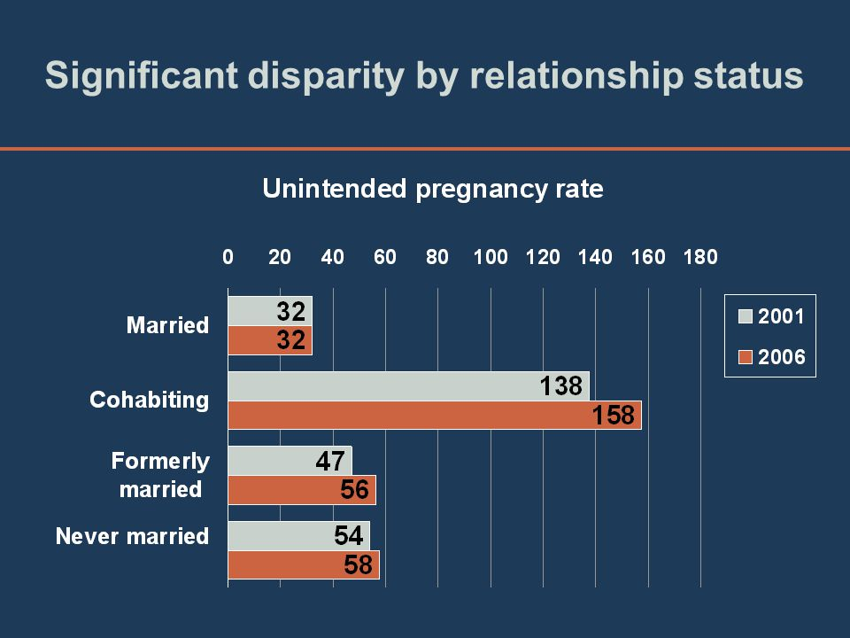 Significant disparity by relationship status