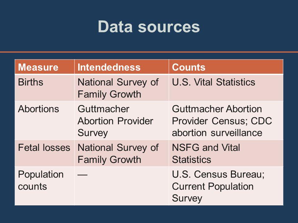 Data sources MeasureIntendednessCounts BirthsNational Survey of Family Growth U.S.