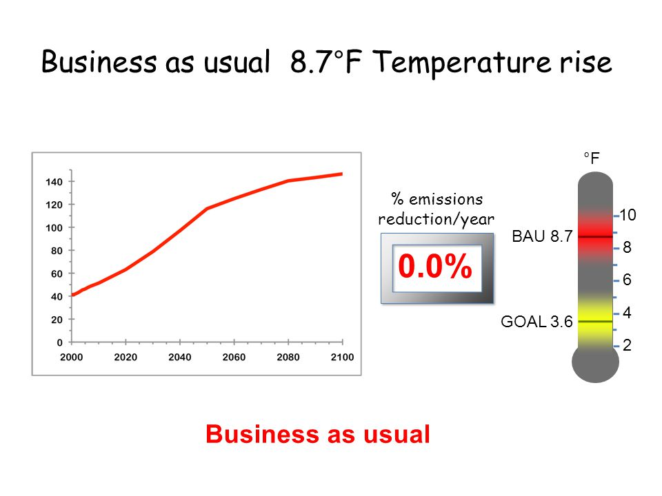Business as usual 8.7°F Temperature rise Business as usual 2 °F 4 6 8 10 BAU 8.7 0.0% % emissions reduction/year GOAL 3.6