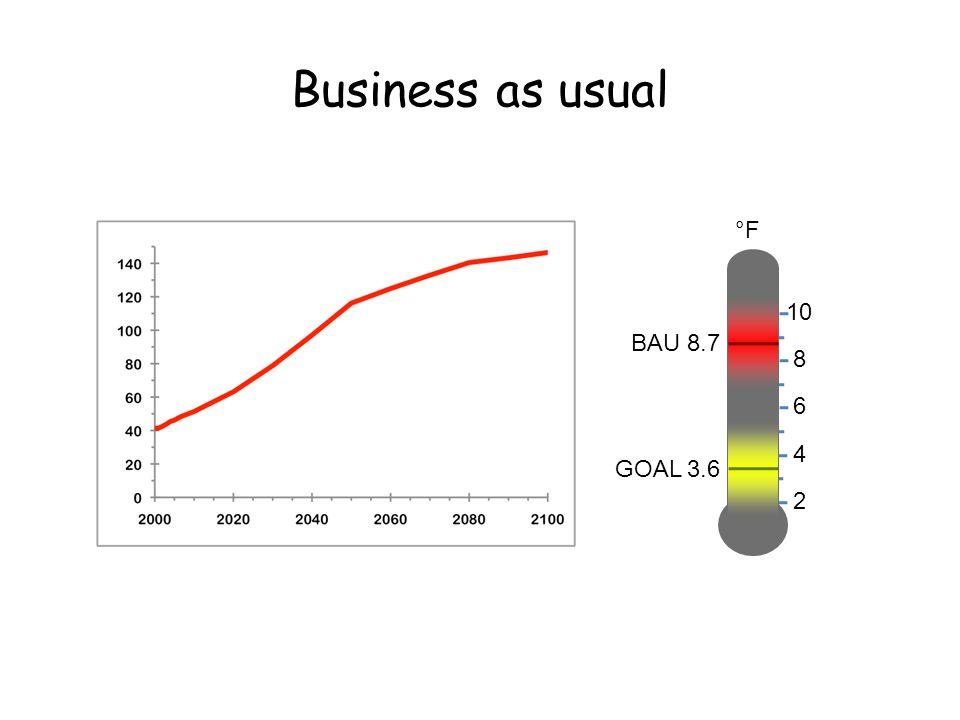Business as usual 2 °F 4 6 8 10 BAU 8.7 GOAL 3.6