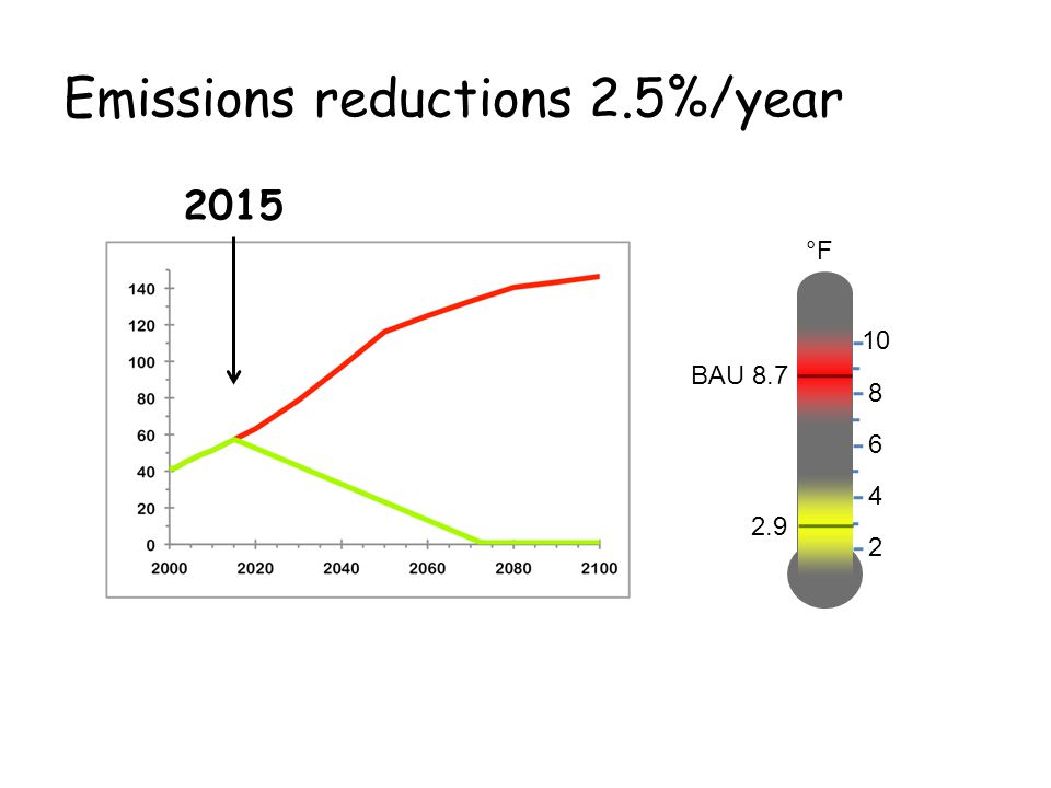 Emissions reductions 2.5%/year 2 °F 4 6 8 10 2.9 BAU 8.7 2015