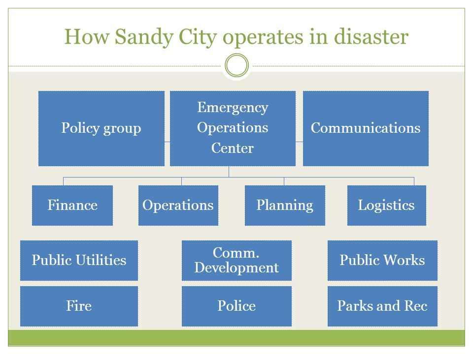 How Sandy City operates in disaster Policy group Emergency Operations Center Communications LogisticsOperationsFinancePlanning FirePolice Public Works Comm.