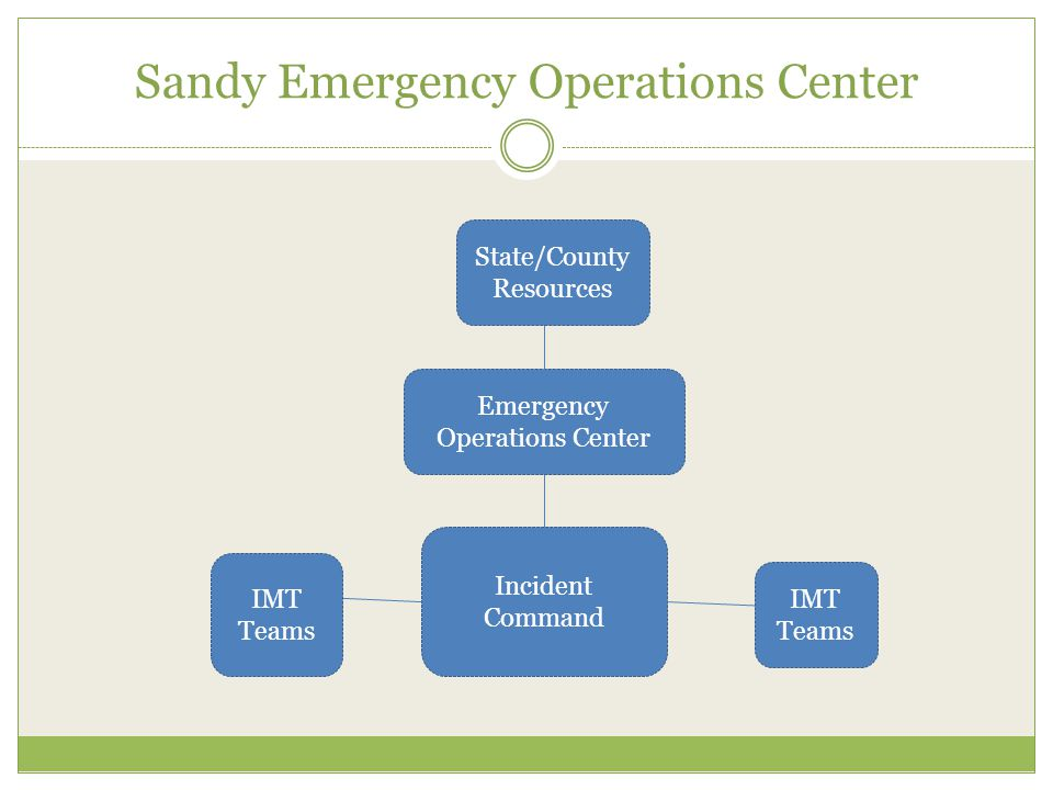 Sandy Emergency Operations Center Incident Command Emergency Operations Center State/County Resources IMT Teams