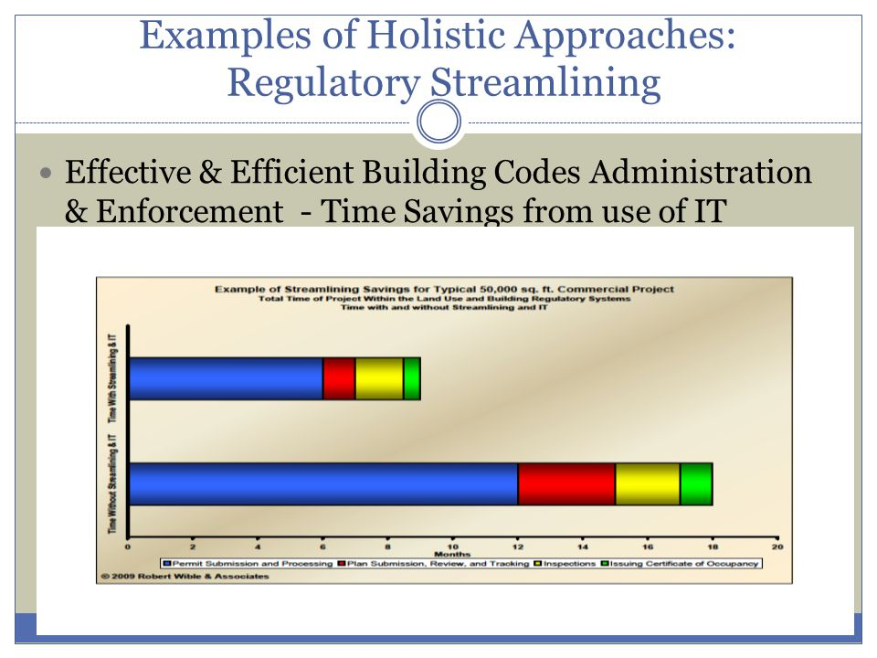 Examples of Holistic Approaches: Regulatory Streamlining Effective & Efficient Building Codes Administration & Enforcement - Time Savings from use of IT