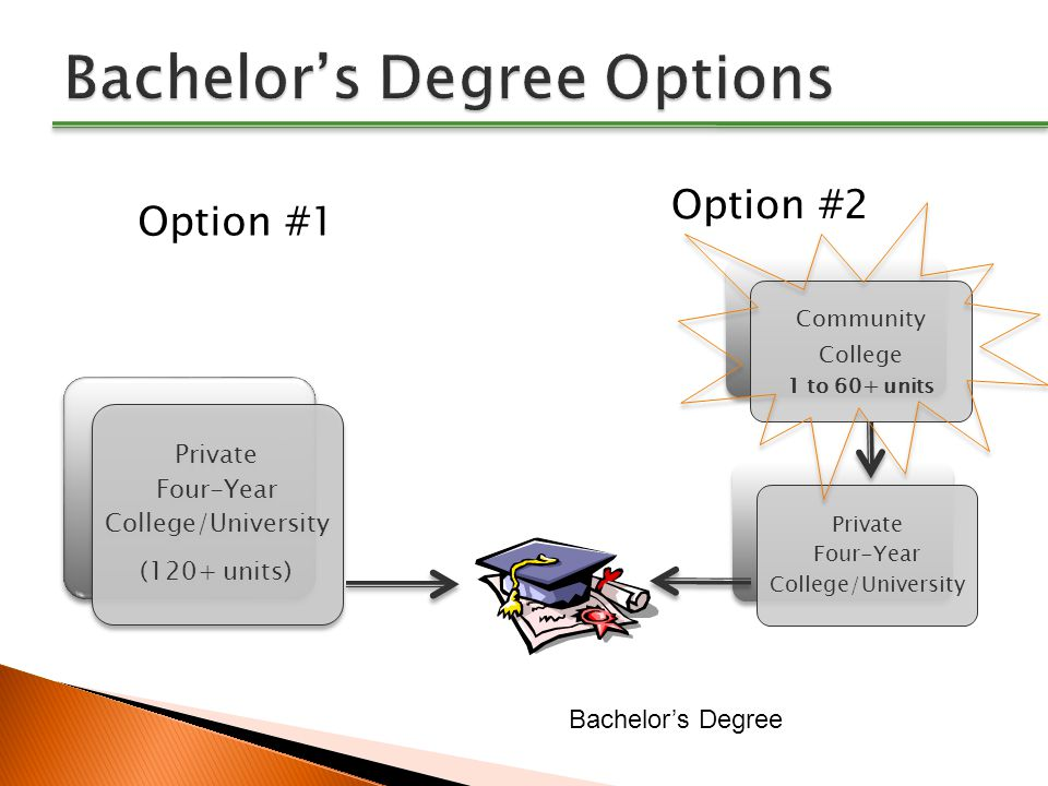 Private Four-Year College/University (120+ units) Option #1 Option #2 Community College 1 to 60+ units Private Four-Year College/University Bachelor's