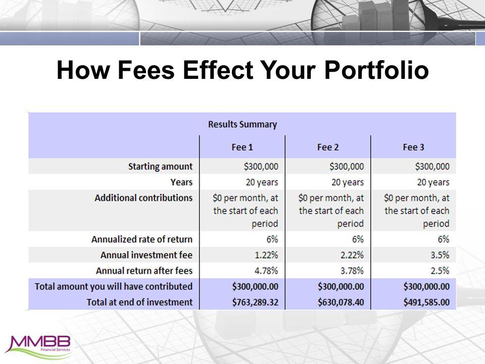 How Fees Effect Your Portfolio