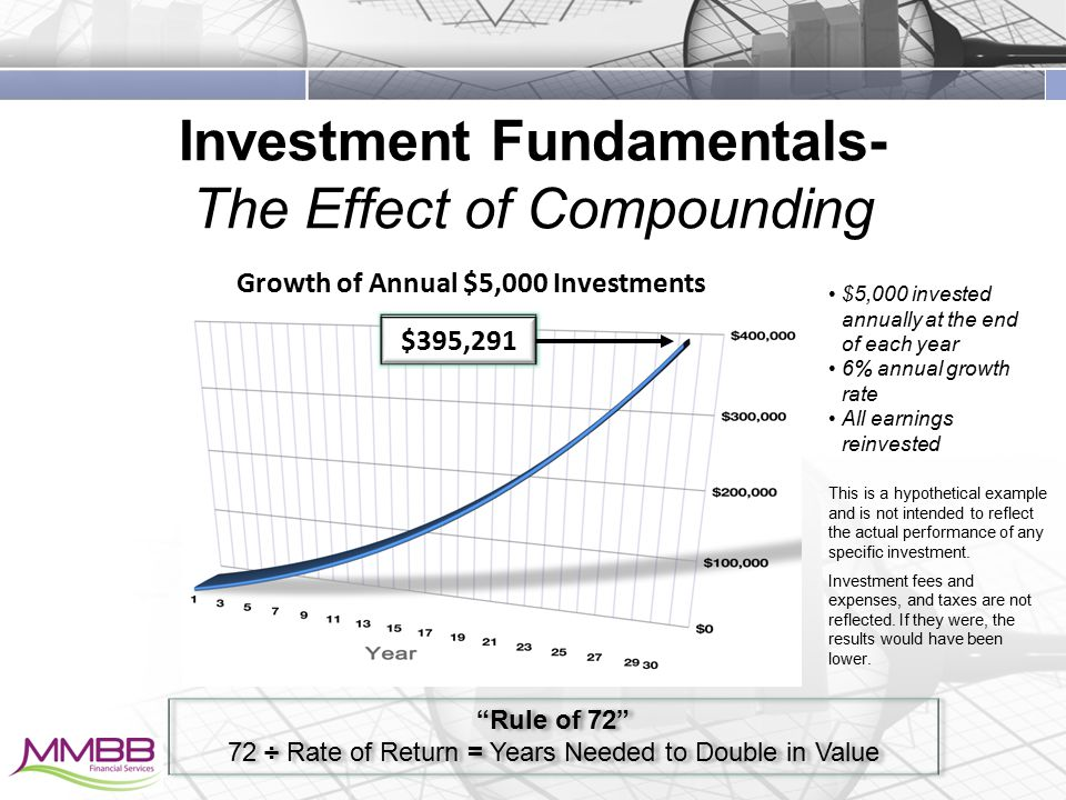 Investment Fundamentals- The Effect of Compounding Growth of Annual $5,000 Investments $5,000 invested annually at the end of each year 6% annual growth rate All earnings reinvested This is a hypothetical example and is not intended to reflect the actual performance of any specific investment.