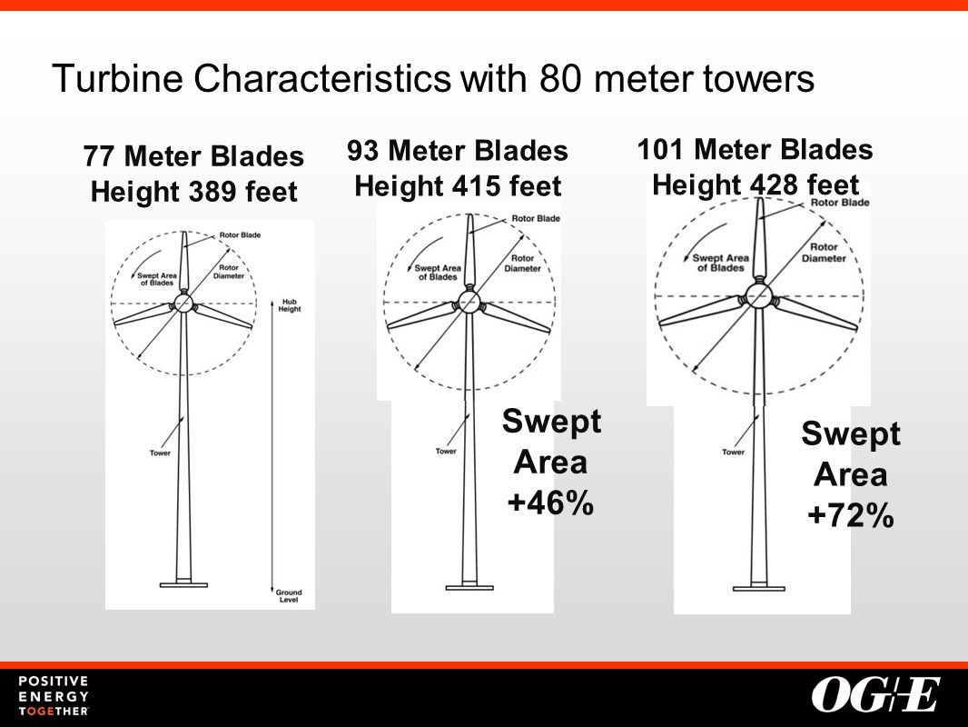 Turbine Characteristics with 80 meter towers 77 Meter Blades Height 389 feet 93 Meter Blades Height 415 feet Swept Area +46% 101 Meter Blades Height 428 feet Swept Area +72%