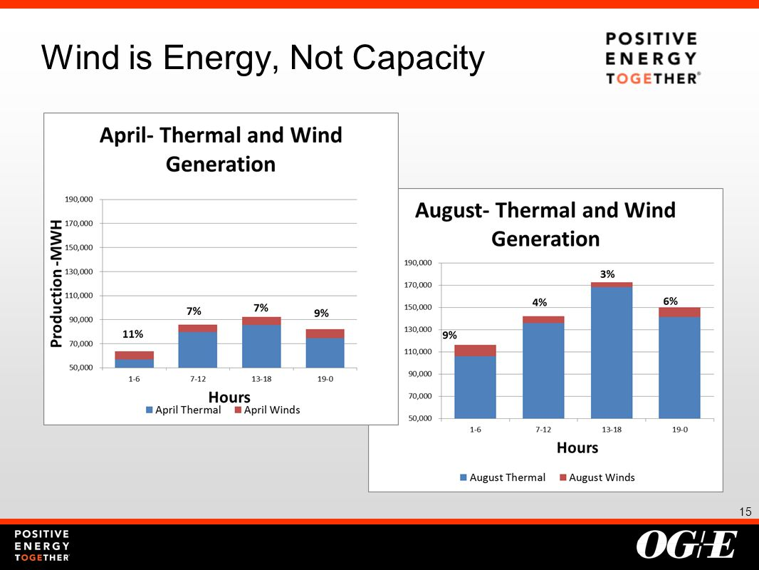 15 Wind is Energy, Not Capacity