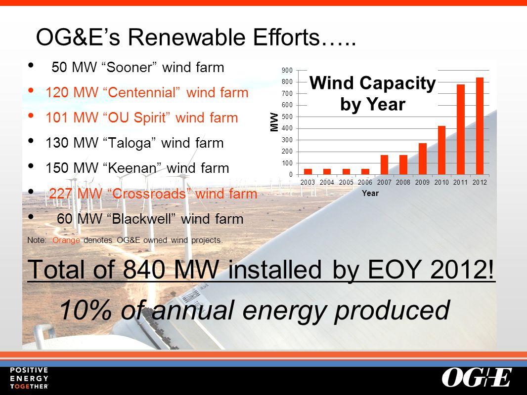 "OG&E's Renewable Efforts….. 50 MW ""Sooner"" wind farm 120 MW ""Centennial"" wind farm 101 MW ""OU Spirit"" wind farm 130 MW ""Taloga"" wind farm 150 MW ""Keen"