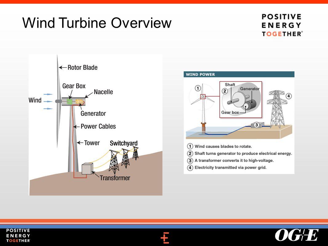 Wind Turbine Overview