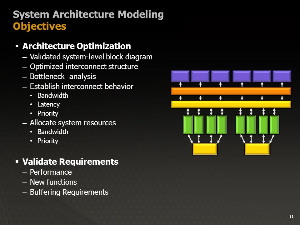 11 System Architecture Modeling Objectives  Architecture Optimization –Validated system-level block diagram –Optimized interconnect structure –Bottleneck analysis –Establish interconnect behavior Bandwidth Latency Priority –Allocate system resources Bandwidth Priority  Validate Requirements –Performance –New functions –Buffering Requirements