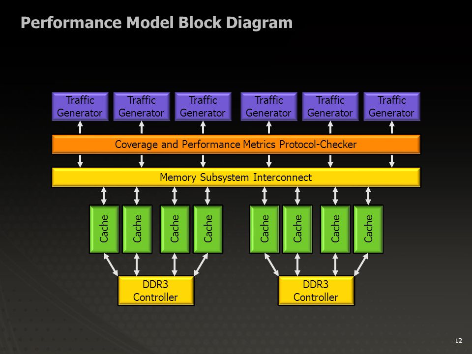 12 Performance Model Block Diagram Traffic Generator Memory Subsystem Interconnect Cache DDR3 Controller DDR3 Controller Cache Coverage and Performance Metrics Protocol-Checker