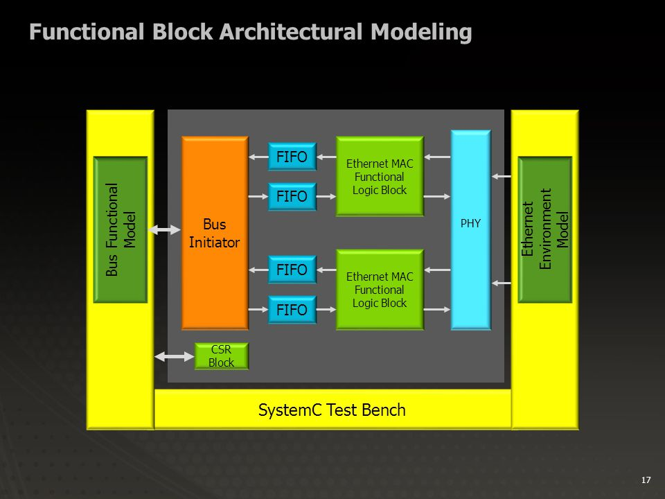 17 Functional Block Architectural Modeling SystemC Test Bench Bus Initiator Ethernet MAC Functional Logic Block PHY CSR Block FIFO Ethernet MAC Functional Logic Block FIFO Bus Functional Model Ethernet Environment Model