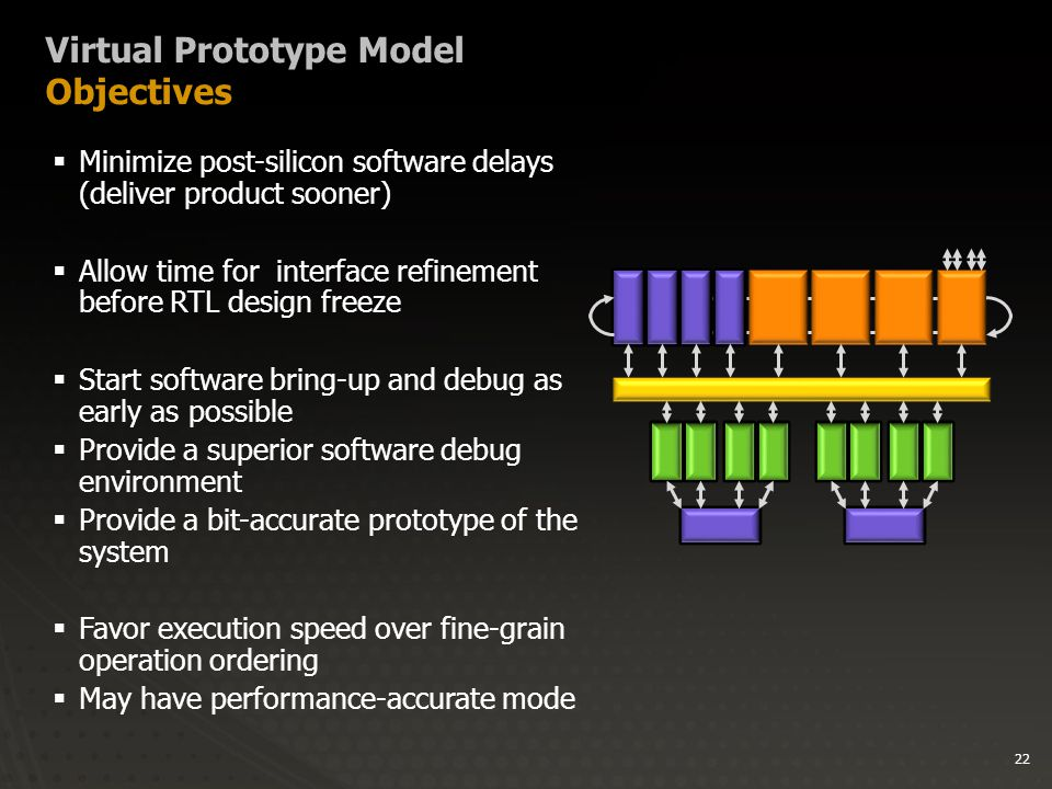 22 Virtual Prototype Model Objectives  Minimize post-silicon software delays (deliver product sooner)  Allow time for interface refinement before RTL design freeze  Start software bring-up and debug as early as possible  Provide a superior software debug environment  Provide a bit-accurate prototype of the system  Favor execution speed over fine-grain operation ordering  May have performance-accurate mode