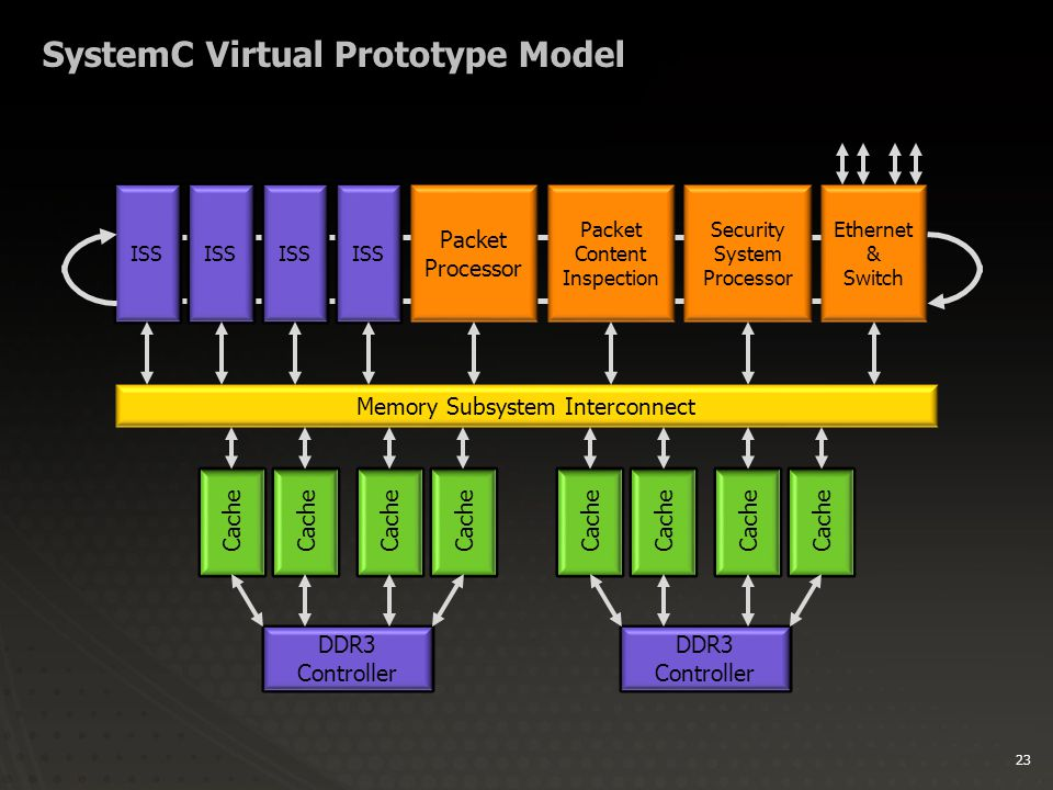 23 SystemC Virtual Prototype Model ISS Packet Processor Ethernet & Switch Packet Content Inspection Security System Processor Memory Subsystem Interco