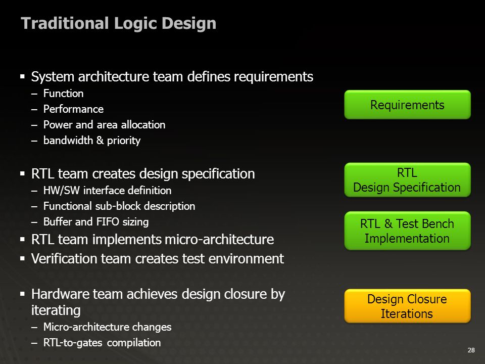 28 Traditional Logic Design  System architecture team defines requirements –Function –Performance –Power and area allocation –bandwidth & priority  RTL team creates design specification –HW/SW interface definition –Functional sub-block description –Buffer and FIFO sizing  RTL team implements micro-architecture  Verification team creates test environment  Hardware team achieves design closure by iterating –Micro-architecture changes –RTL-to-gates compilation Requirements RTL & Test Bench Implementation RTL & Test Bench Implementation Design Closure Iterations Design Closure Iterations RTL Design Specification RTL Design Specification