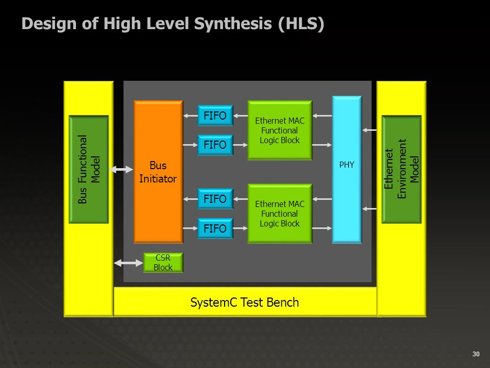30 Design of High Level Synthesis (HLS) SystemC Test Bench Bus Initiator Ethernet MAC Functional Logic Block PHY CSR Block FIFO Ethernet MAC Functional Logic Block FIFO Bus Functional Model Ethernet Environment Model