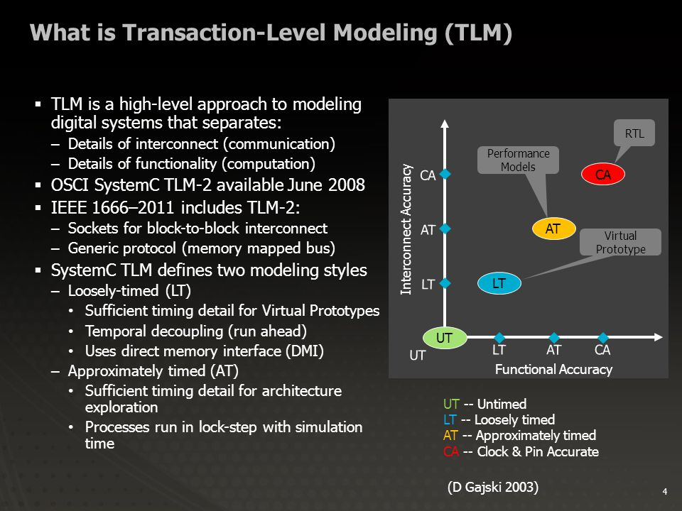 4 What is Transaction-Level Modeling (TLM)  TLM is a high-level approach to modeling digital systems that separates: –Details of interconnect (communication) –Details of functionality (computation)  OSCI SystemC TLM-2 available June 2008  IEEE 1666–2011 includes TLM-2: –Sockets for block-to-block interconnect –Generic protocol (memory mapped bus)  SystemC TLM defines two modeling styles –Loosely-timed (LT) Sufficient timing detail for Virtual Prototypes Temporal decoupling (run ahead) Uses direct memory interface (DMI) –Approximately timed (AT) Sufficient timing detail for architecture exploration Processes run in lock-step with simulation time LT CA AT Functional Accuracy LT AT CA LTATCA UT Interconnect Accuracy UT UT -- Untimed LT -- Loosely timed AT -- Approximately timed CA -- Clock & Pin Accurate (D Gajski 2003) RTL Performance Models Virtual Prototype