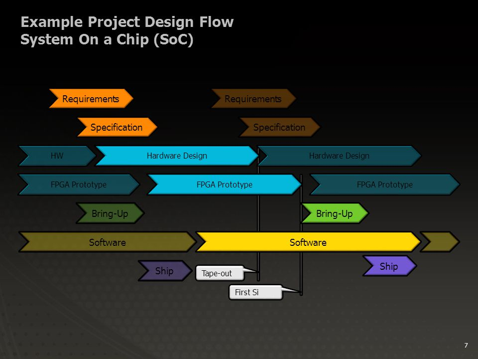 7 Example Project Design Flow System On a Chip (SoC) Specification Hardware Design Software FPGA Prototype Tape-out First Si Bring-Up Requirements Specification Hardware Design FPGA Prototype Requirements HW Software FPGA Prototype Bring-Up Ship