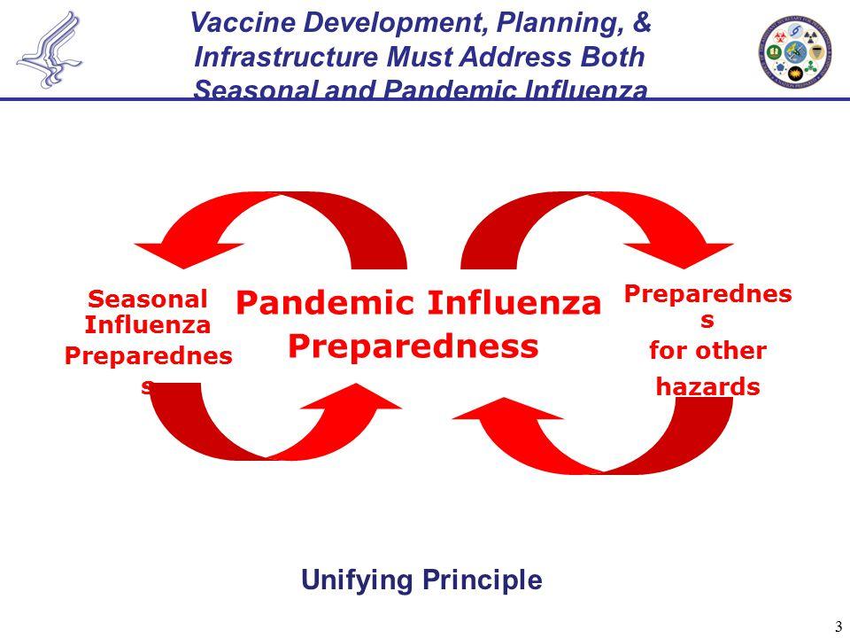 3 Seasonal Influenza Preparednes s Pandemic Influenza Preparedness for other hazards Vaccine Development, Planning, & Infrastructure Must Address Both Seasonal and Pandemic Influenza Unifying Principle