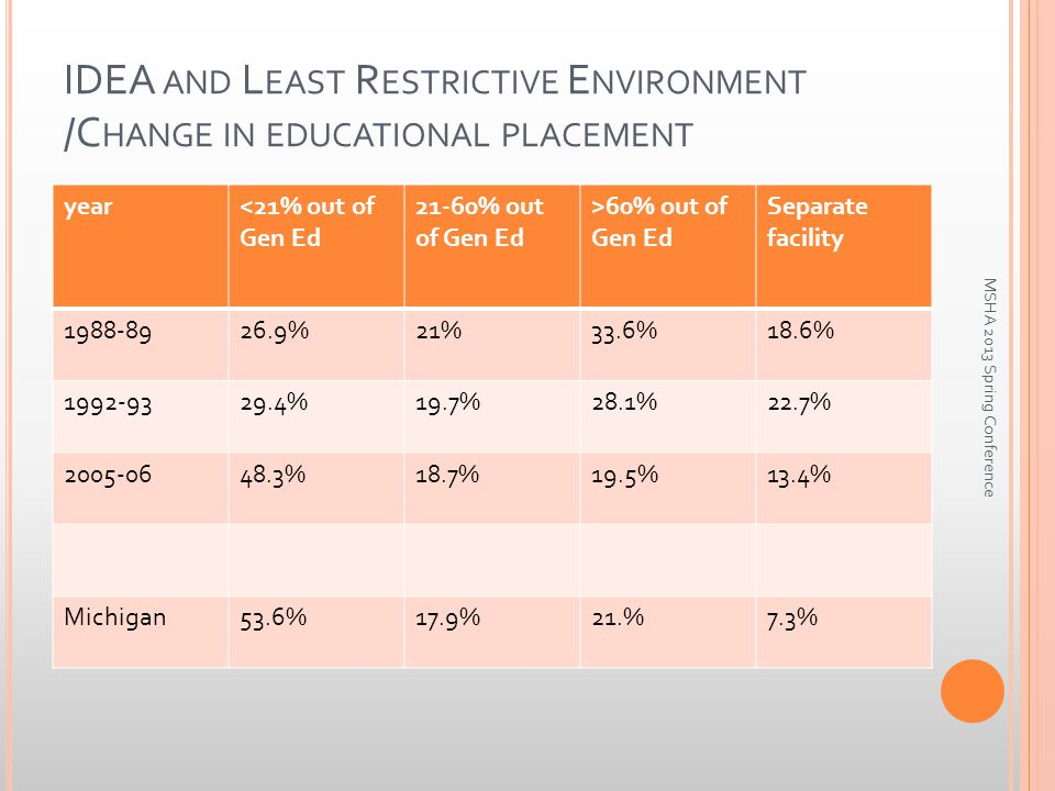 IDEA AND L EAST R ESTRICTIVE E NVIRONMENT /C HANGE IN EDUCATIONAL PLACEMENT year<21% out of Gen Ed 21-60% out of Gen Ed >60% out of Gen Ed Separate facility 1988-8926.9%21%33.6%18.6% 1992-9329.4%19.7%28.1%22.7% 2005-0648.3%18.7%19.5%13.4% Michigan53.6%17.9%21.%7.3% MSHA 2013 Spring Conference