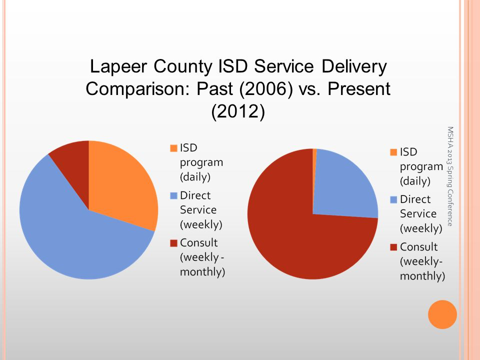 Lapeer County ISD Service Delivery Comparison: Past (2006) vs.