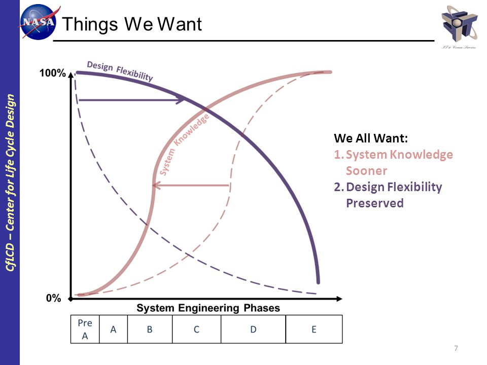 CfLCD – Center for Life Cycle Design Things We Want 7 We All Want: 1.System Knowledge Sooner 2.Design Flexibility Preserved