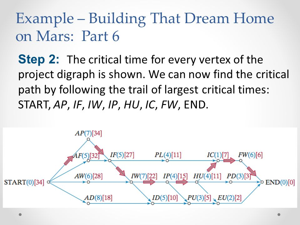 Step 2: The critical time for every vertex of the project digraph is shown.