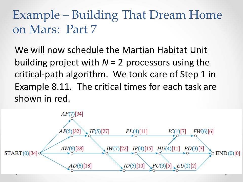 We will now schedule the Martian Habitat Unit building project with N = 2 processors using the critical-path algorithm.