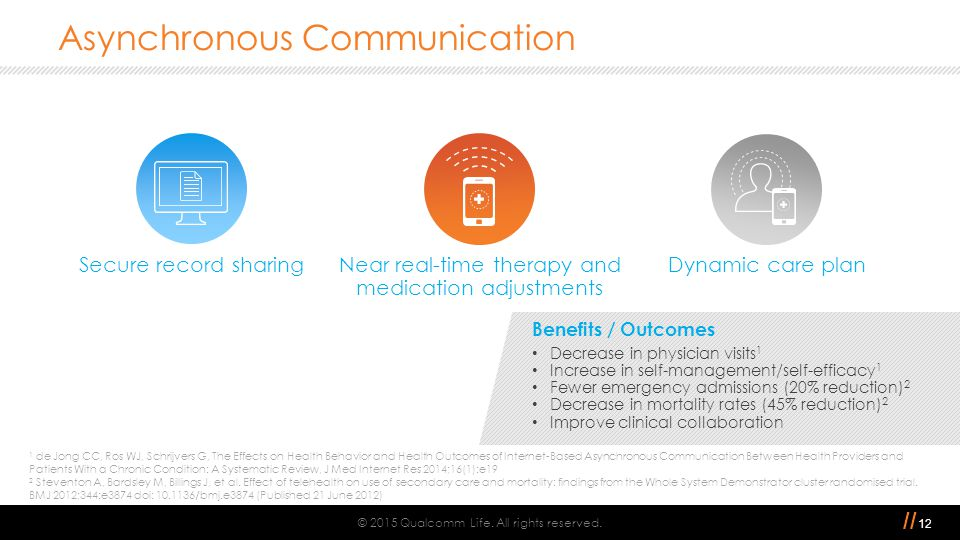 // Asynchronous Communication © 2015 Qualcomm Life. All rights reserved. 1 de Jong CC, Ros WJ, Schrijvers G, The Effects on Health Behavior and Health